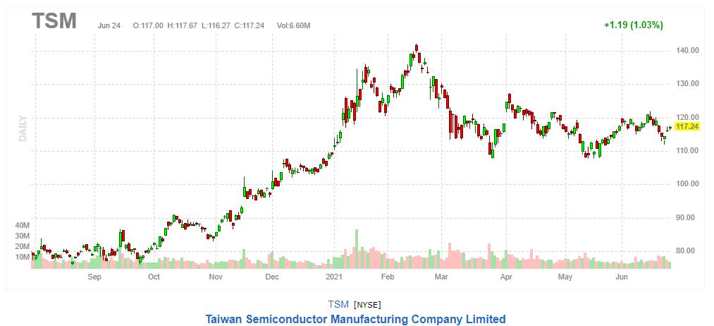 台湾セミコンダクター(TSMC)【TSM】2021年6月24日