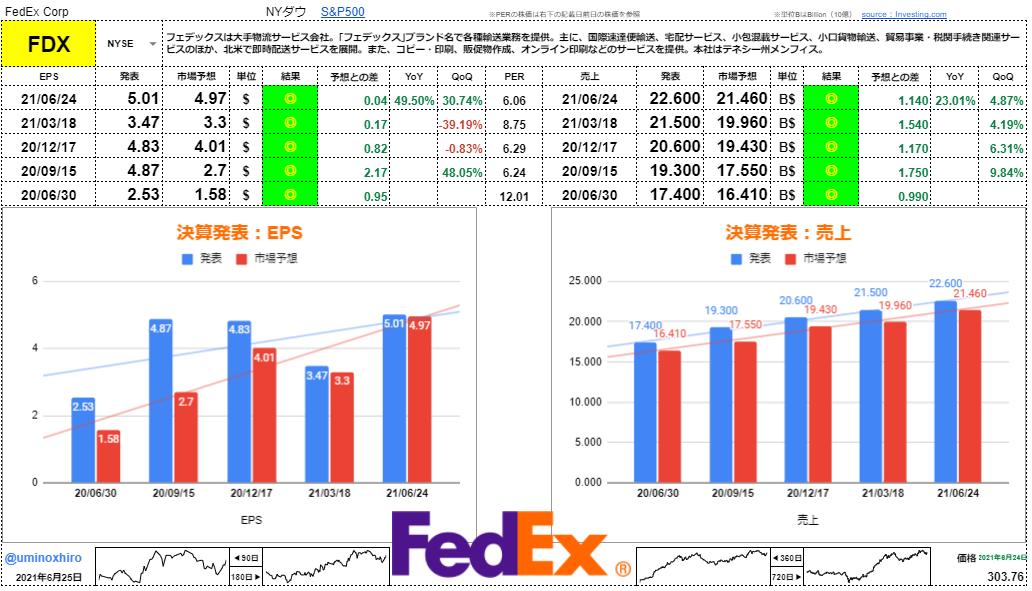 フェデックス【FDX】決算2021年6月24日