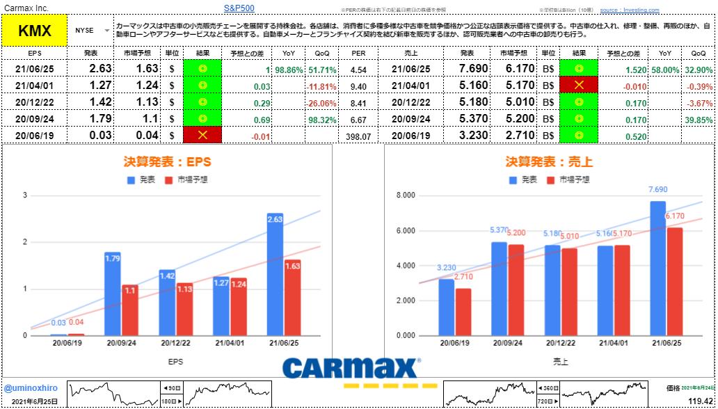 カーマックス【KMX】決算2021年6月25日