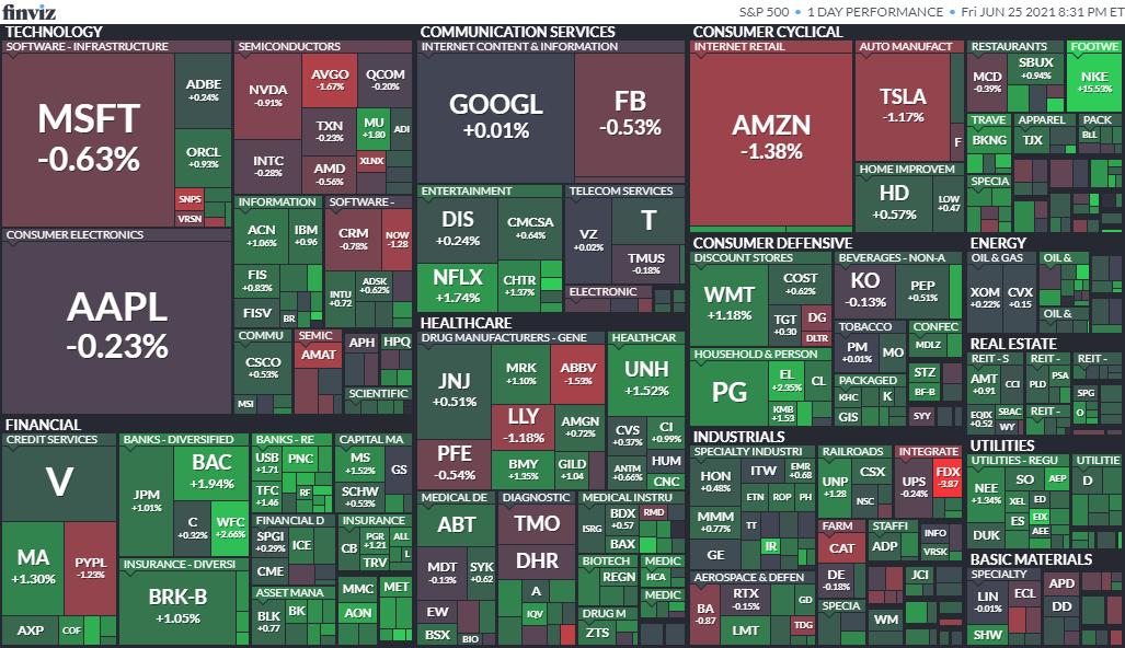 S&P500ヒートマップ2021年6月25日
