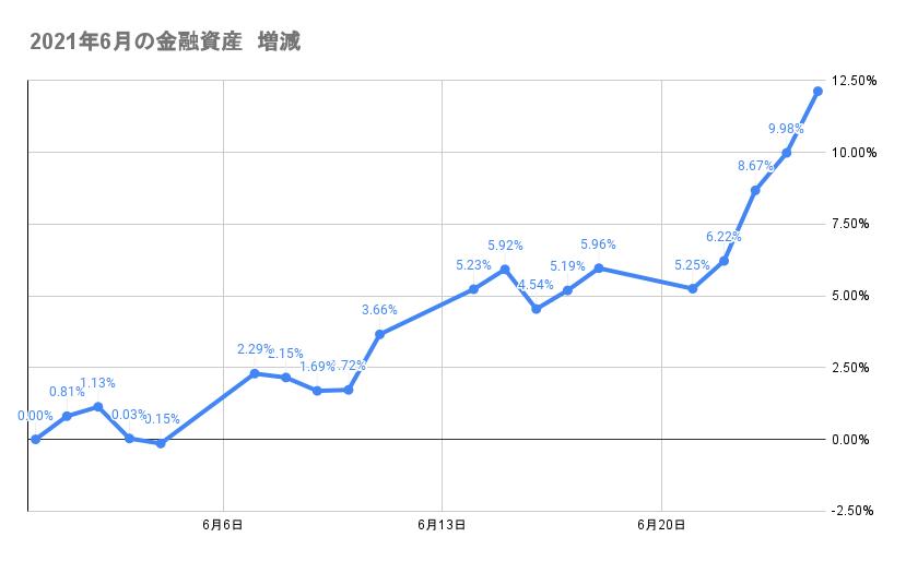 6月のポートフォリオ資産額の推移2021年6月25日