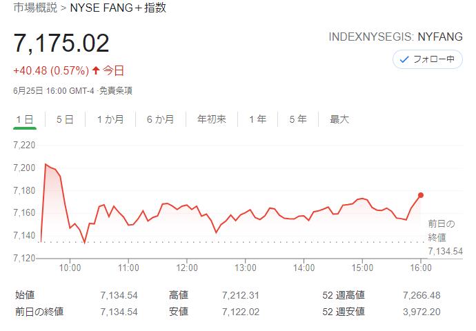 FANG+index2021年6月25日