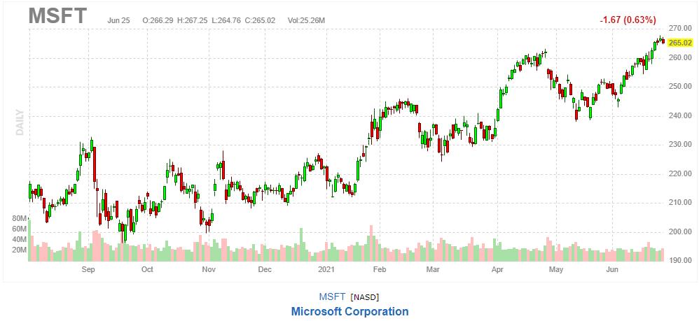 マイクロソフト【MSFT】2021年6月25日