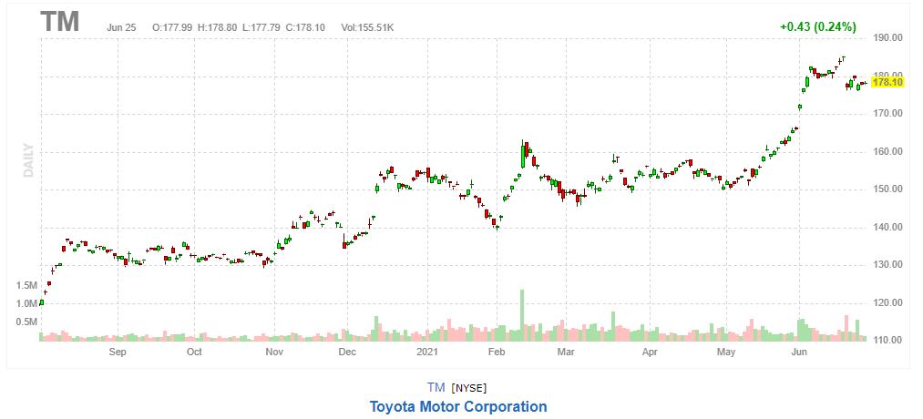 トヨタ自動車【TM】2021年6月25日