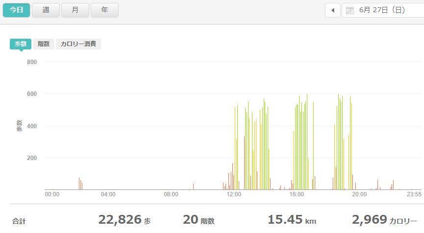 fitbitログより 運動データ2021年6月27日