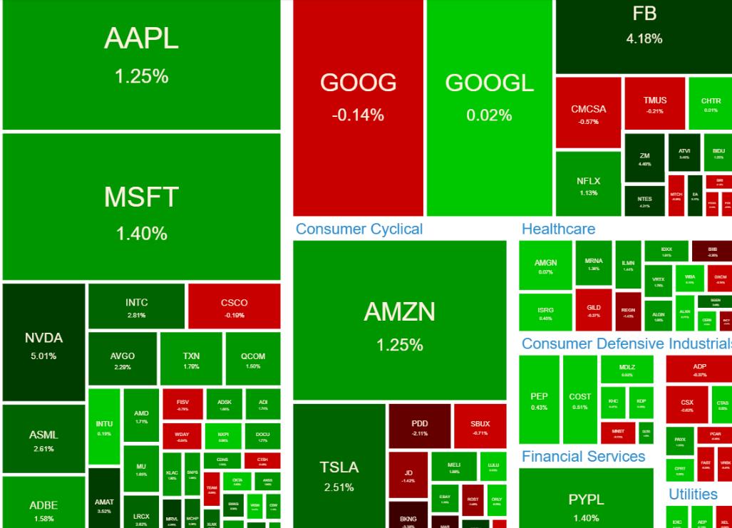 NASDAQ100 ヒートマップ2021年6月28日