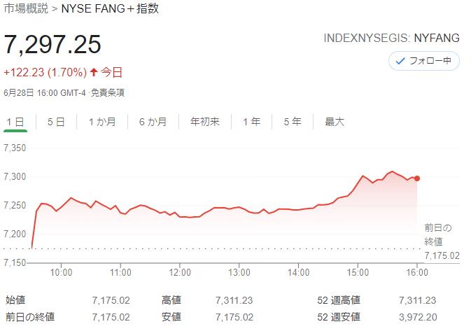 FANG+index2021年6月28日