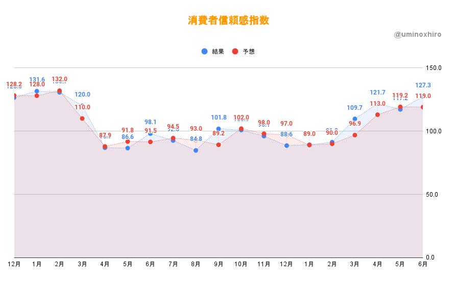消費者信頼感指数 (6月)