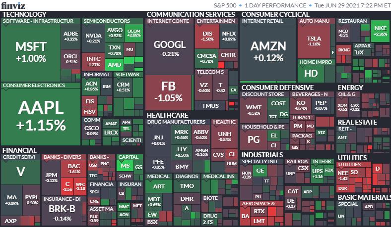 S&P500ヒートマップ2021年6月29日
