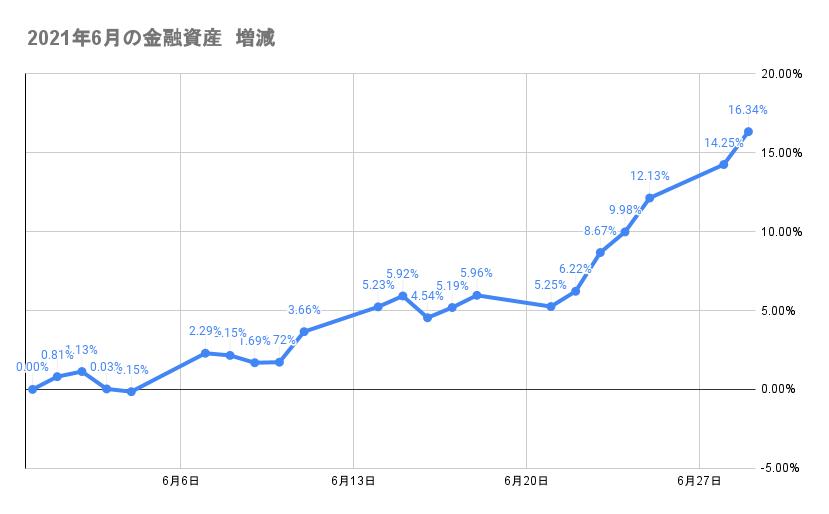 6月のポートフォリオ資産額の推移2021年6月29日