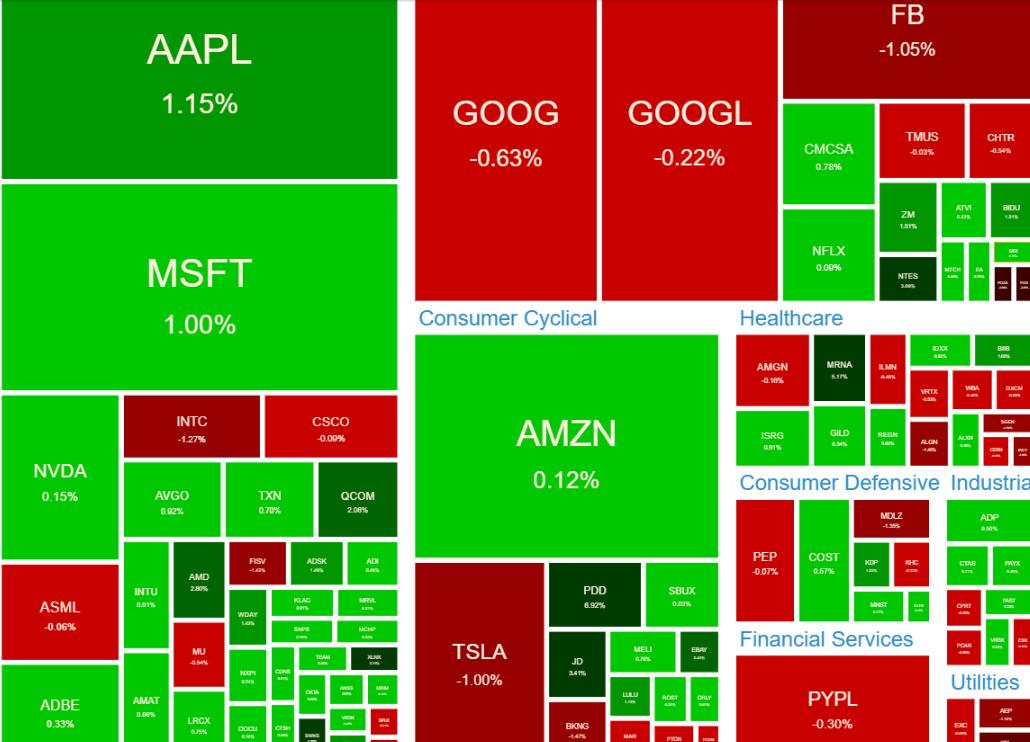 NASDAQ100ヒートマップ2021年6月29日