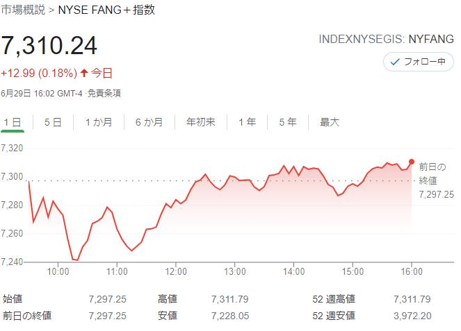 FANG+index2021年6月29日