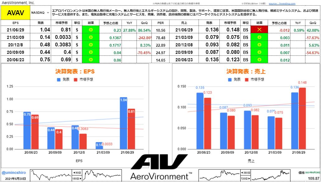 エアロバイロメント【AVAV】決算2021年6月29日