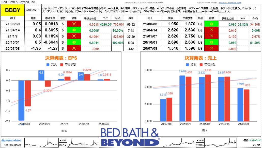 ベッド・バス・アンド・ビヨンド【BBBY】決算2021年6月30日