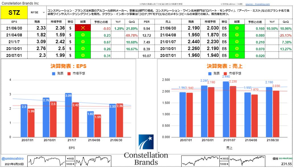 コンステレーションブランズ【STZ】決算2021年6月30日