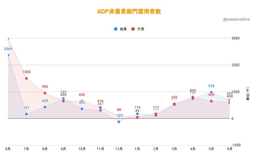 ADP非農業部門雇用者数 (6月)