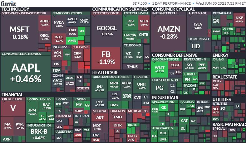 S&P500ヒートマップ2021年6月30日
