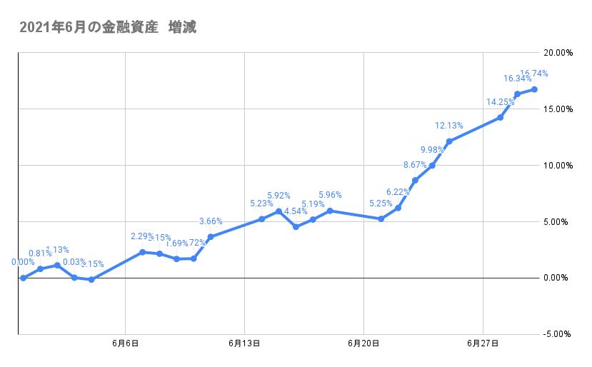 6月の資産推移