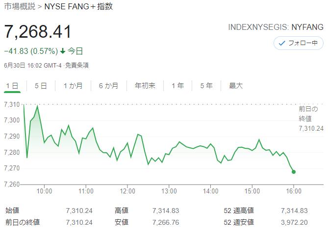 FANG+index2021年6月30日