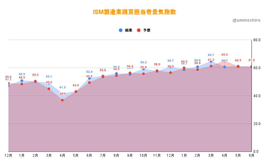 ISM非製造業購買担当者景気指数6月