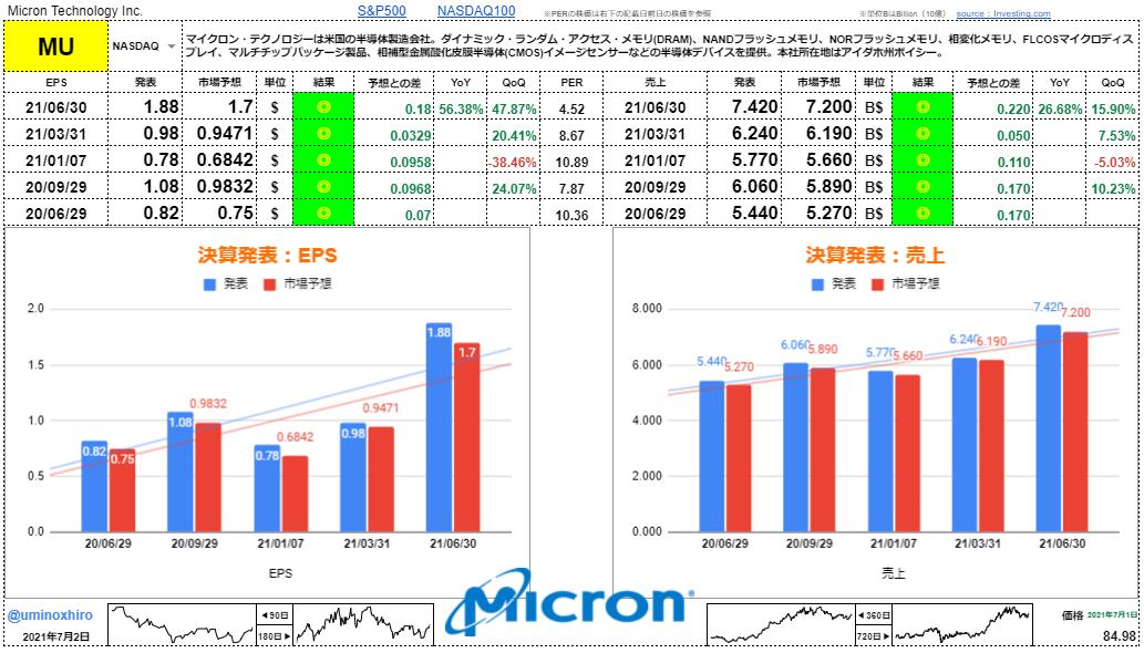 マイクロテクノロジー【MU】決算2021年6月30日