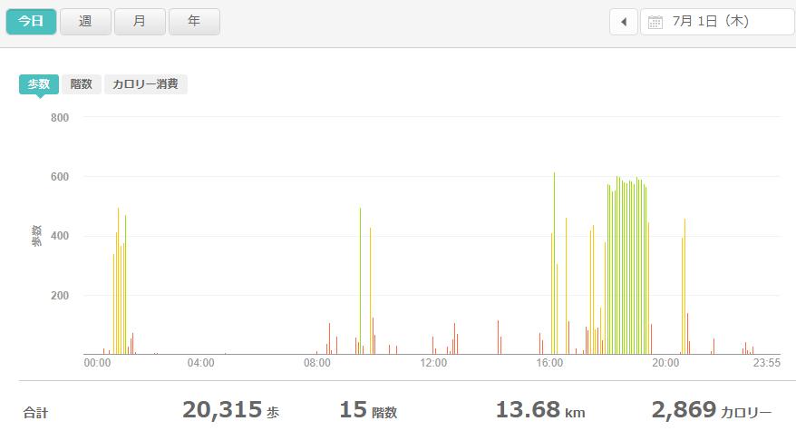 fitbitログより 運動データ2021年7月1日