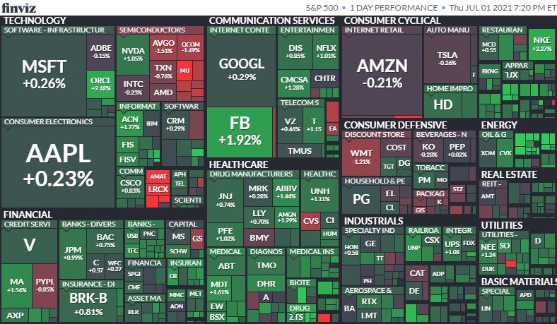 S&P500ヒートマップ2021年7月1日