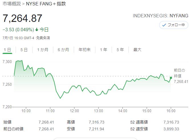 FANG+index2021年7月1日