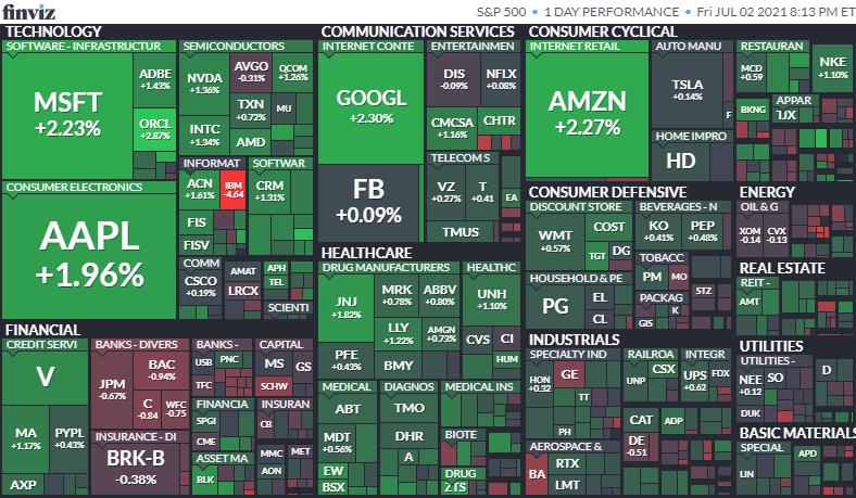 S&P500ヒートマップ2021年7月2日
