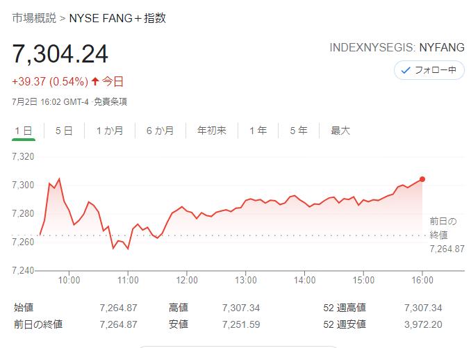 FANG+index2021年7月2日