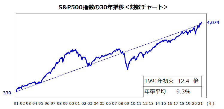 S&P500は世界最強の株価指数!業績相場に挑む米国株式   トウシル 楽天証券の投資情報メディア