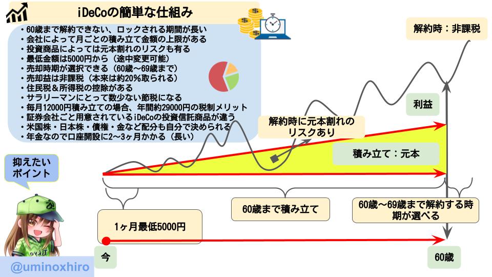 【図解】iDeCoの簡単な仕組み