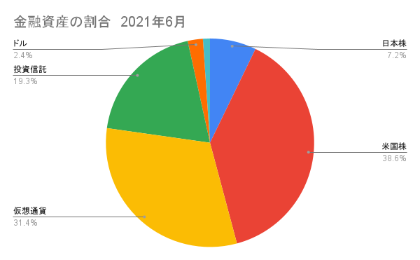 日本株と米国株(仮想通貨)の割合6月