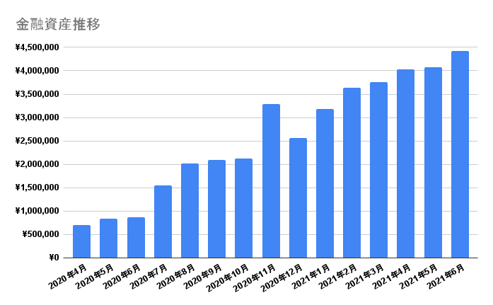 金融資産の推移グラフ 2021年6月