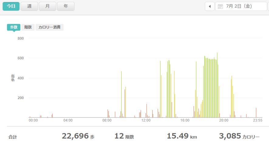 fitbitログより 運動データ2021年7月2日