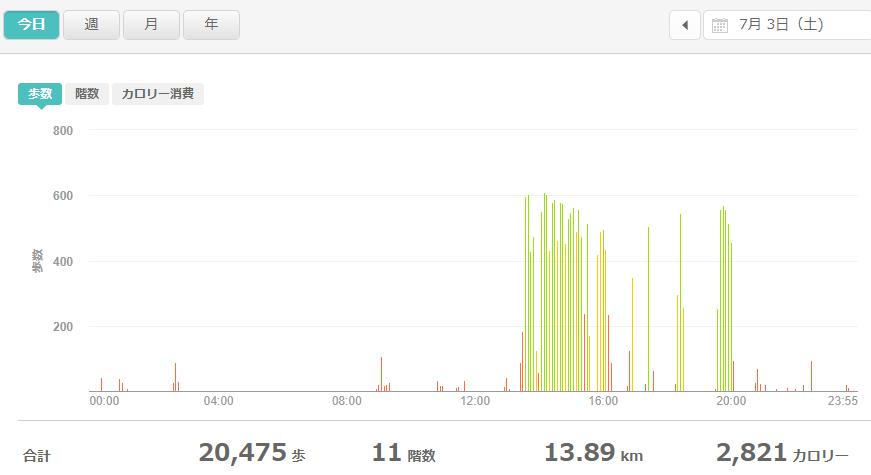 fitbitログより 運動データ2021年7月3日