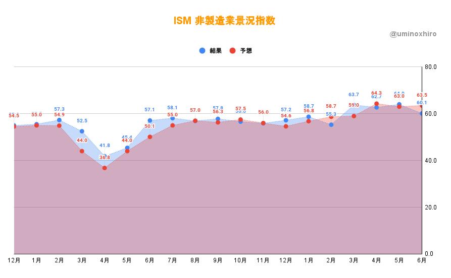 ISM非製造業景況指数6月