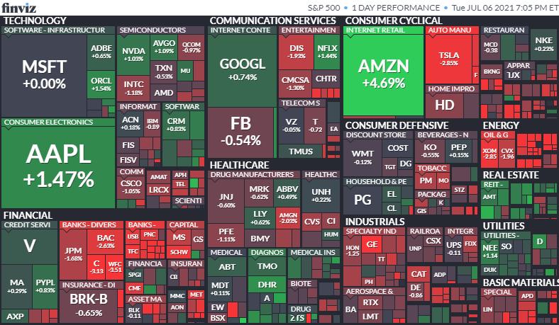 S&P500ヒートマップ2021年7月6日