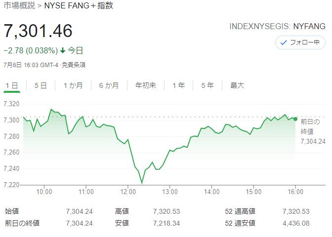 FANG+index2021年7月6日