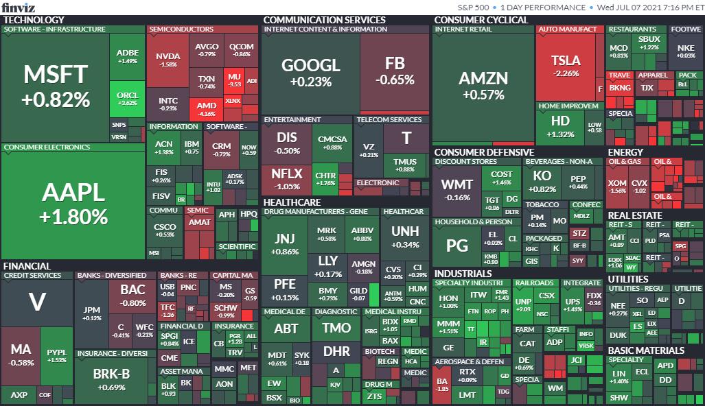S&P500ヒートマップ2021年7月7日