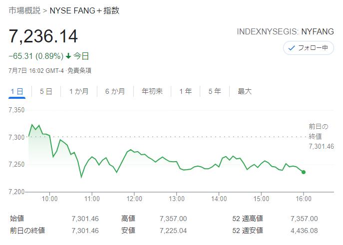 FANG+index2021年7月7日