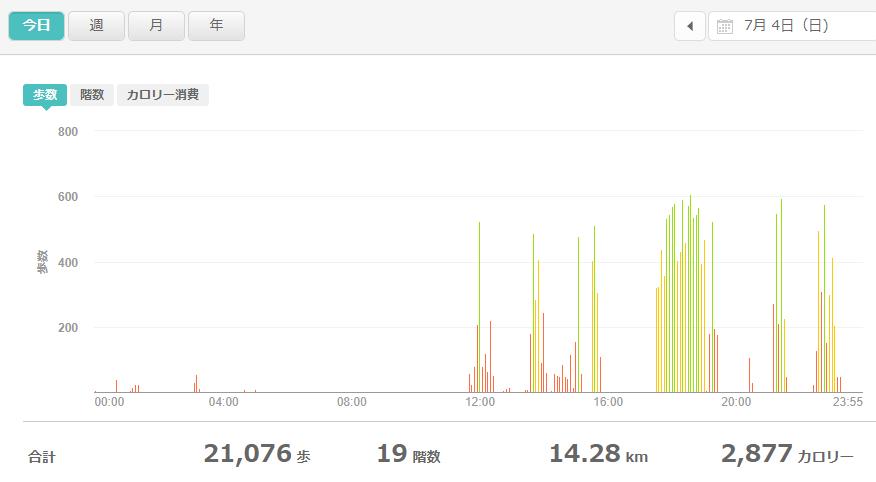 fitbitログより 運動データ2021年7月4日