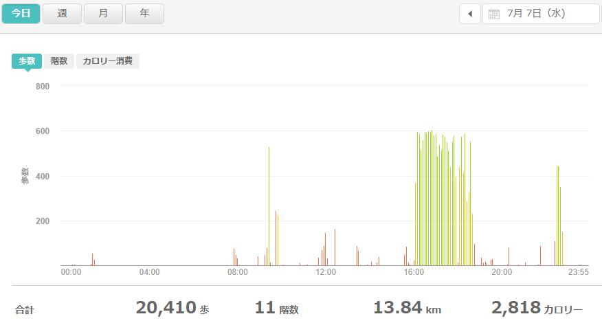 fitbitログより 運動データ2021年7月7日
