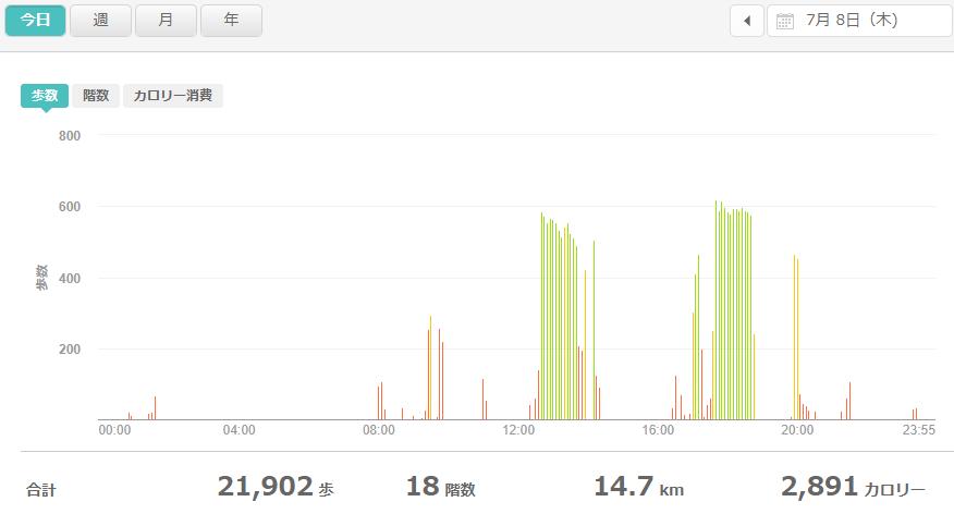 fitbitログより 運動データ2021年7月8日