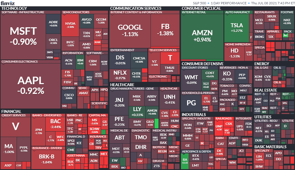 S&P500ヒートマップ2021年7月8日