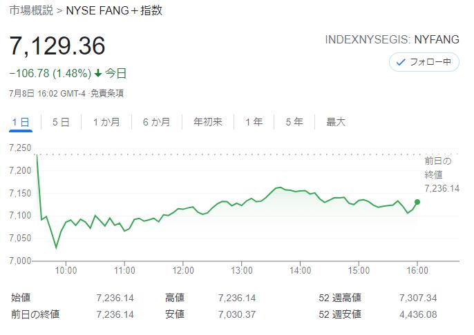 FANG+index2021年7月8日