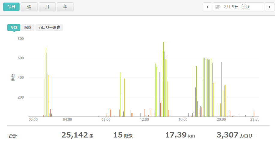 fitbitログより 運動データ2021年7月9日