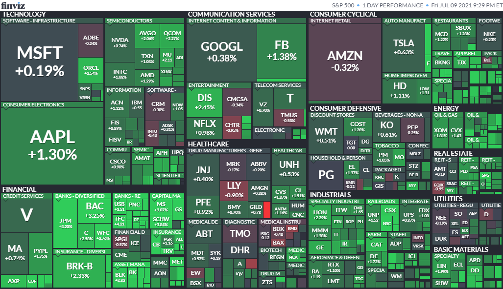 S&P500ヒートマップ2021年7月9日