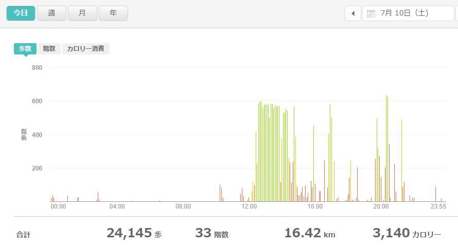 fitbitログより 運動データ2021年7月10日