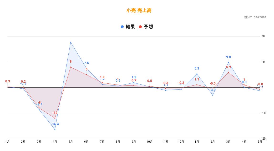 【経済指標】小売売上高